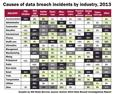 Causes of data breaches by industry in 2013