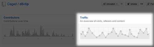 GitHub now offers traffic analytics