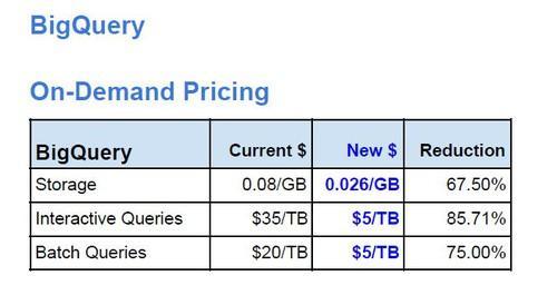 Price cuts to Google's BigQuery service