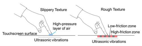 This diagram explains how Fujitsu's prototype haptic tablet uses ultrasonic vibrations to create a sensation of texture.