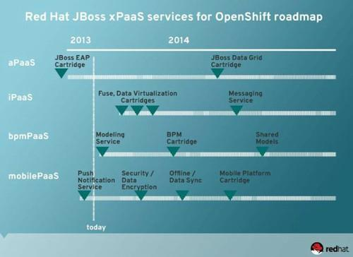 Red Hat's roadmap for implementing middleware services into its OpenShift PaaS