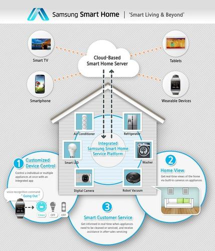 The Samsung Smart Home announced at International CES Sunday