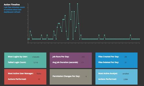 Datameer's new governance tools for Hadoop analytics