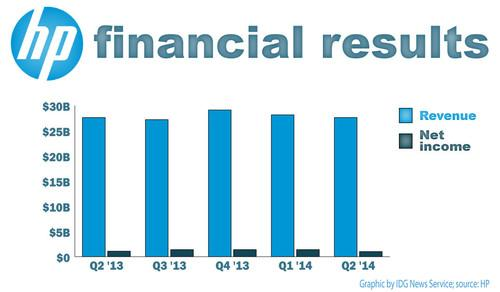 HP's earnings for the past five financial quarters.