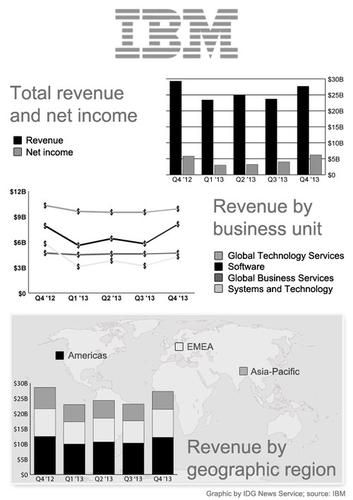 IBM financial results for the past five quarters
