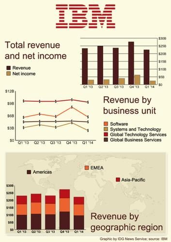 IBM's quarterly earnings for the past five financial quarters.