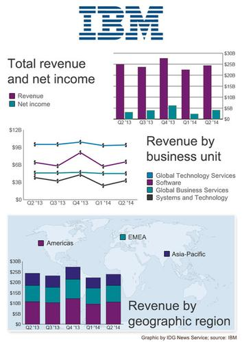 IBM's earnings for the past five financial quarters.