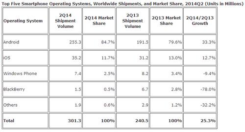 Android continues to dominate the worldwide smartphone market.