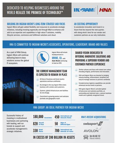 The first page of a two-page fact sheet produced by Ingram Micro US and available on its website