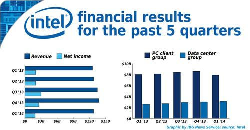 Intel's quarterly earnings results for the past five quarters
