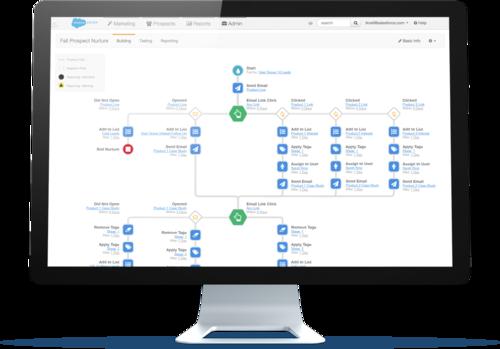 Salesforce's new Intelligent Engagement Studio