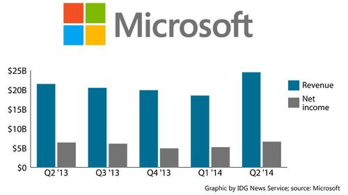 Microsoft reported record revenue for Q2 2014.