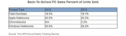 This NPD Group chart looks at how PC sales compared in the June-to-September time frame between 2013 and 2012.