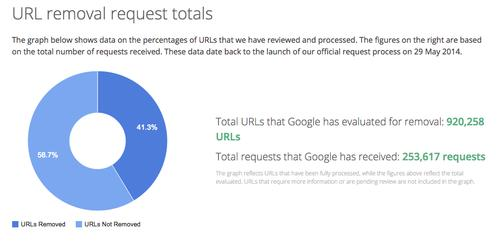 Google's right to be forgotten dashboard as shown on May 13, 2015