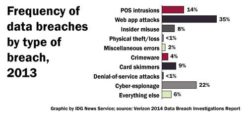 2013 data breaches by type of breach