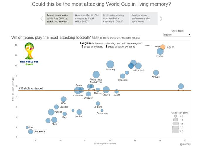 Bryla took data from the 2014 World Cup and attempted to demonstrate which team was the most attacking by calculating shots on goal per game and shots on target in each match. The result is an easy to read graphic that demonstrates which teams were the most aggressive. The median strip divides high conversion rates from the low.