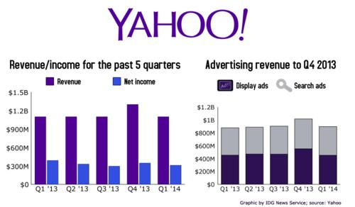Yahoo's quarterly earnings results for the first quarter of 2014.