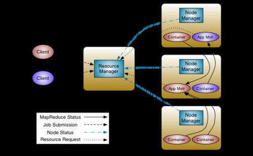 The new Apache YARN scheduler replaces MapReduce by offering a more general use resource management framework