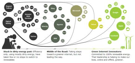 Source: Greenpeace. Click to enlarge.